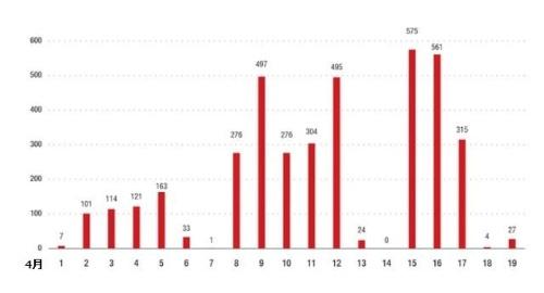 今回のサポート詐欺に関連するURLの1日当たりのアクセス数