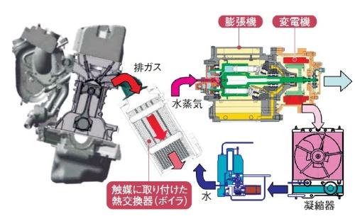 ホンダが2006年に自動車技術会で発表したランキンサイクルの技術の概要。現在では小型軽量化を進めて、エンジンルーム内に収めるメドが立ったという。(出所:ホンダ)