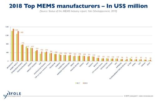 図1 2018年MEMS売り上げランキング