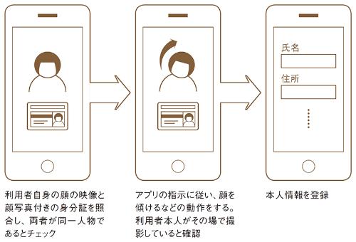 メルペイが提供する「アプリでかんたん本人確認」の流れ