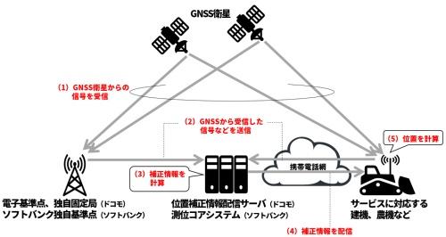 携帯電話事業者が提供する高精度測位サービスの仕組み