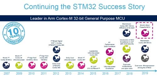 STM32マイコンの歩み。新製品は右上。STMicroelectronicsの図