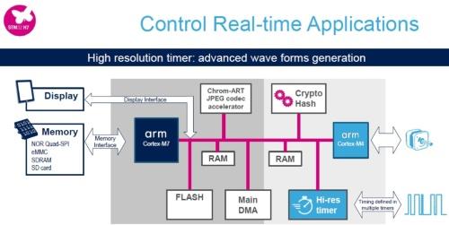 Cortex-M7とCortex-M4の2コア製品を追加。その応用例では、Cortex-M7はGUIを、Cortex-M4はリアルタイム制御を担う。STMicroelectronicsの図