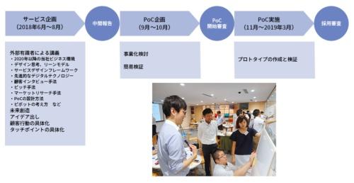 三井不動産の新サービス創出法「デジタルラボ」の概要