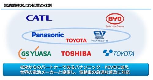 図1 電池メーカーとの協業