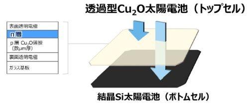 タンデム型太陽電池の概要
