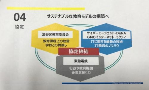 「プログラミング教育に関する協定」における6者の役割