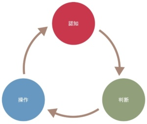 図1 運転行動のサイクル