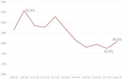 デンソーにおけるトヨタグループ(トヨタ自動車、ダイハツ工業、日野自動車)向け売上高比率