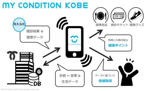 MY CONDITION KOBEの全体像(出所:神戸市)