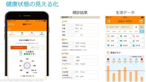 アプリの画面(出所:神戸市)