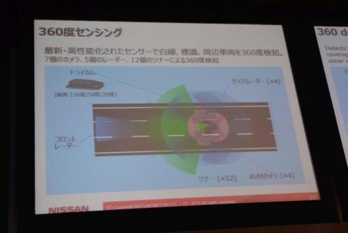 図2 プロパイロット2.0で車両の360度監視に使うカメラ・センサー類