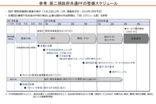 図 第二期政府共通PFの整備スケジュール