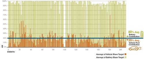 図1●DR目標(100kW)に対するEV充電遅延と定置型蓄電池の寄与率