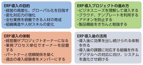 ERP導入の羅針盤が指摘するポイント