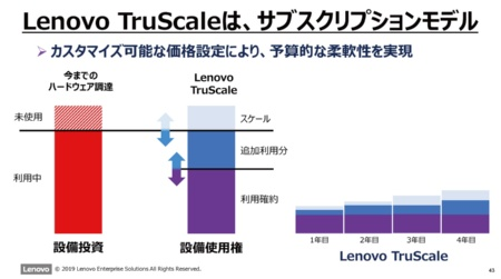 「Lenovo TruScale Infrastructure Services」の概要