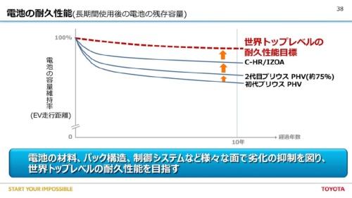 図2 電池の耐久性能に自信