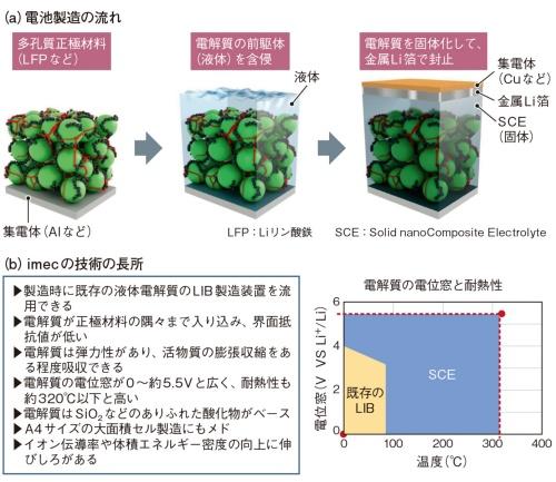 図2 セルの製造過程で電解液を固体化
