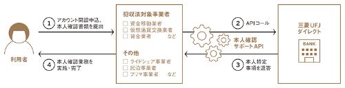 三菱UFJ銀行が提供する本人確認サポートAPIの利用の流れ