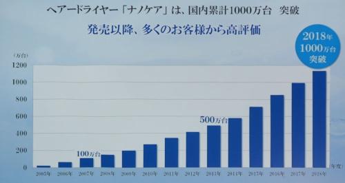 ナノケアシリーズは2018年に累計販売台数1000万台を突破