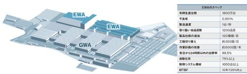 図2 アンベルク工場の全容
