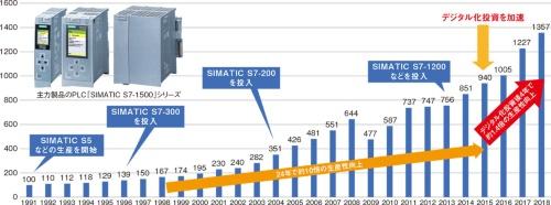 図3 EWAの生産力の伸び