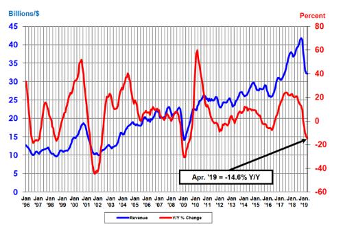 単月の半導体の世界売上高(3カ月移動平均値)と前年同月比の推移。SIAとWSTSのデータ
