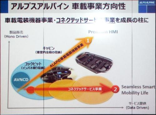 図2 アルプスアルパインの車載事業の方向性
