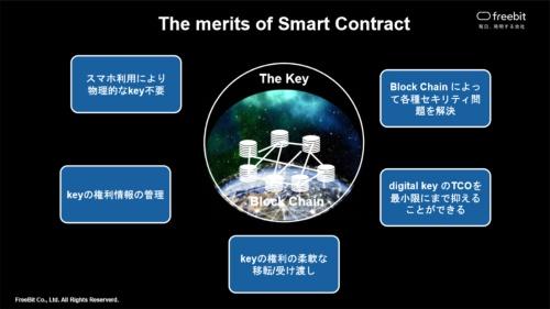 図4 「Car Key Platform」の特徴