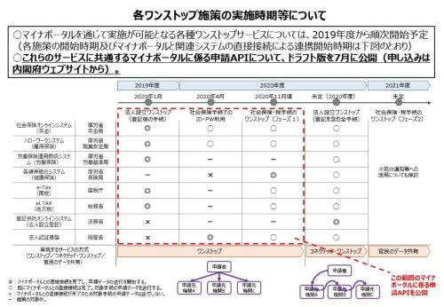 図 各ワンストップ施策の実施時期