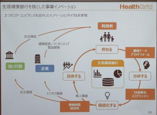 健康に関する情報流通を目指す