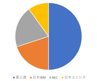 勘定系システムを共同化していない主な地銀を担当するITベンダーのシェア(日経 xTECH調べ)