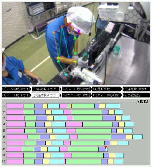 図1 AIを使って映像から作業内容を分析する「骨紋」