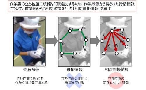 図2 骨格情報の抽出