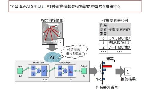 図3 作業内容の推論