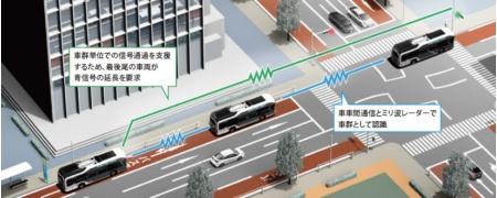 図2 コネクテッド機能を追加して道路設備や他車両と情報を共有する「つながるバス」とした