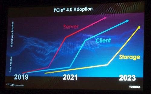 PCIe 4.0対応SSDの採用予測。スライドは東芝メモリ(撮影:日経 xTECH)