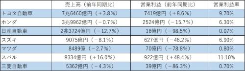 自動車メーカー7社の2019年度第1半期決算