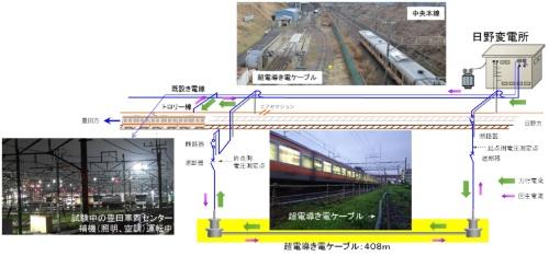 図1 実験システムの概要