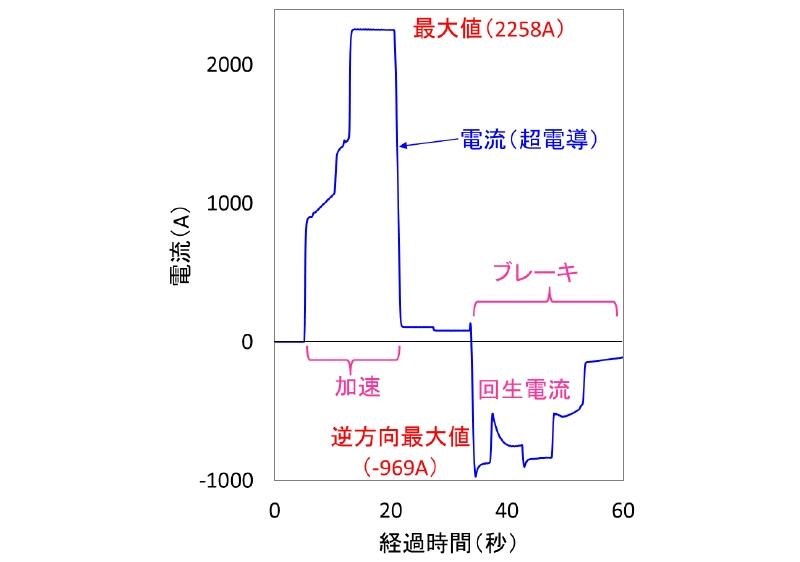 図5 通電試験の結果 力行状態の電車がエアセクションを通過して超電導によるき電区間に入ると、急に大電流が流れる。増え方が3段の階段状になっているのは、10両編成にパンタグラフが3基あって、順次区間内に入るため。(出所:鉄道総合技術研究所)