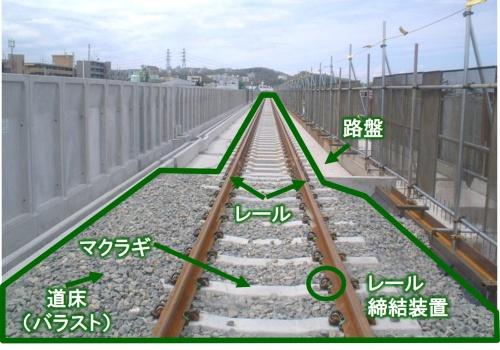 線路の構成材料。レール締結装置やレール同士をつなぐボルトの有無を軌道材料モニタリング装置で自動判定する