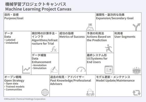 三菱ケミカルホールディングスが考案した「機械学習プロジェクトキャンバス」