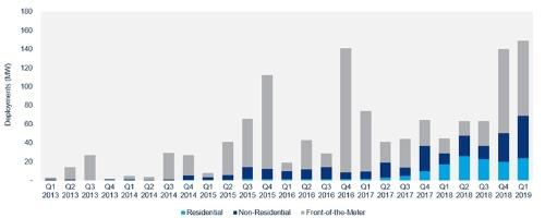 図1●四半期別米国エネルギー貯蔵設置容量推移(MW)