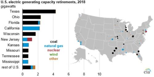 図3●2018年・米発電所廃炉・資源別設置容量(GW)(黒:石炭、水色:天然ガス、赤:原子力発電所、緑:風力、オレンジ:その他)