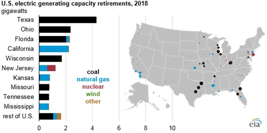 図3●2018年・米発電所廃炉・資源別設置容量(GW)(黒:石炭、水色:天然ガス、赤:原子力発電所、緑:風力、オレンジ:その他) (出所:U.S. Energy Information Administration)