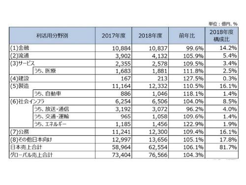 分野別市場規模の一覧表