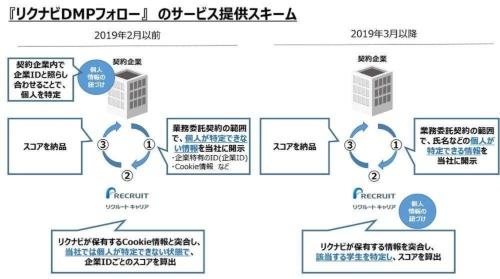 「リクナビDMPフォロー」では2019年2月以前と同年3月以降でサービスの仕組みを大幅に変更していた