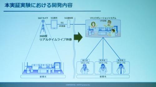 実証実験のシステム構成