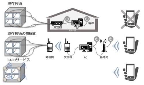ST-COMM(一番下)は中継器が不要で設置しやすく、従来方式に比べて導入・運用費用が安い。測定データはパソコンやスマートフォンから確認できる