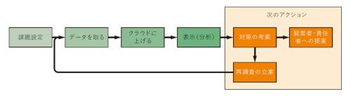 図2 育成講座の実習内容